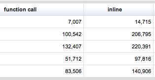 JavaScript Performance Hit Calling Function vs  Inline